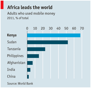 Mobile money usage in East Africa